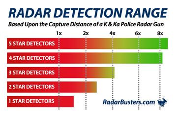 Radar Detector Star Ratings