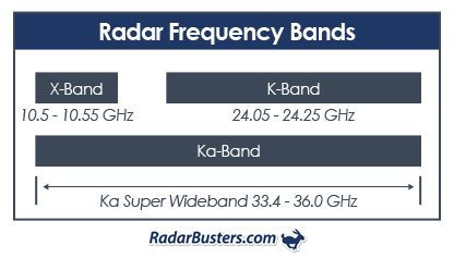 Radar Detector Bands