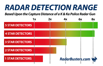 Are Radar Detectors Legal >> How To Effectively Use Your Radar Detector